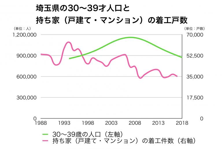 埼玉県の30代人口と新設戸数