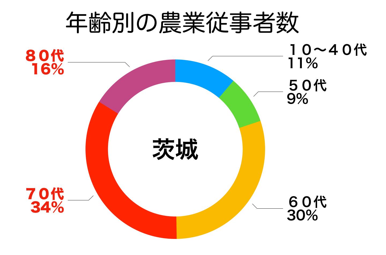 茨城県の農家の年齢構成
