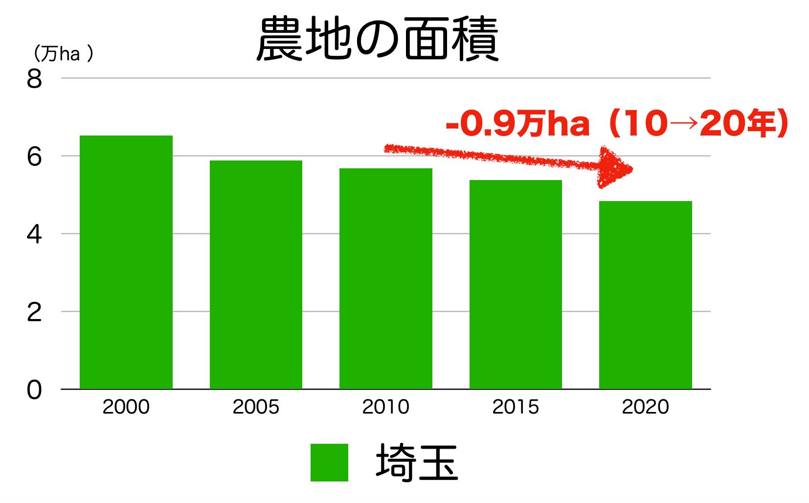 埼玉県の農地面積