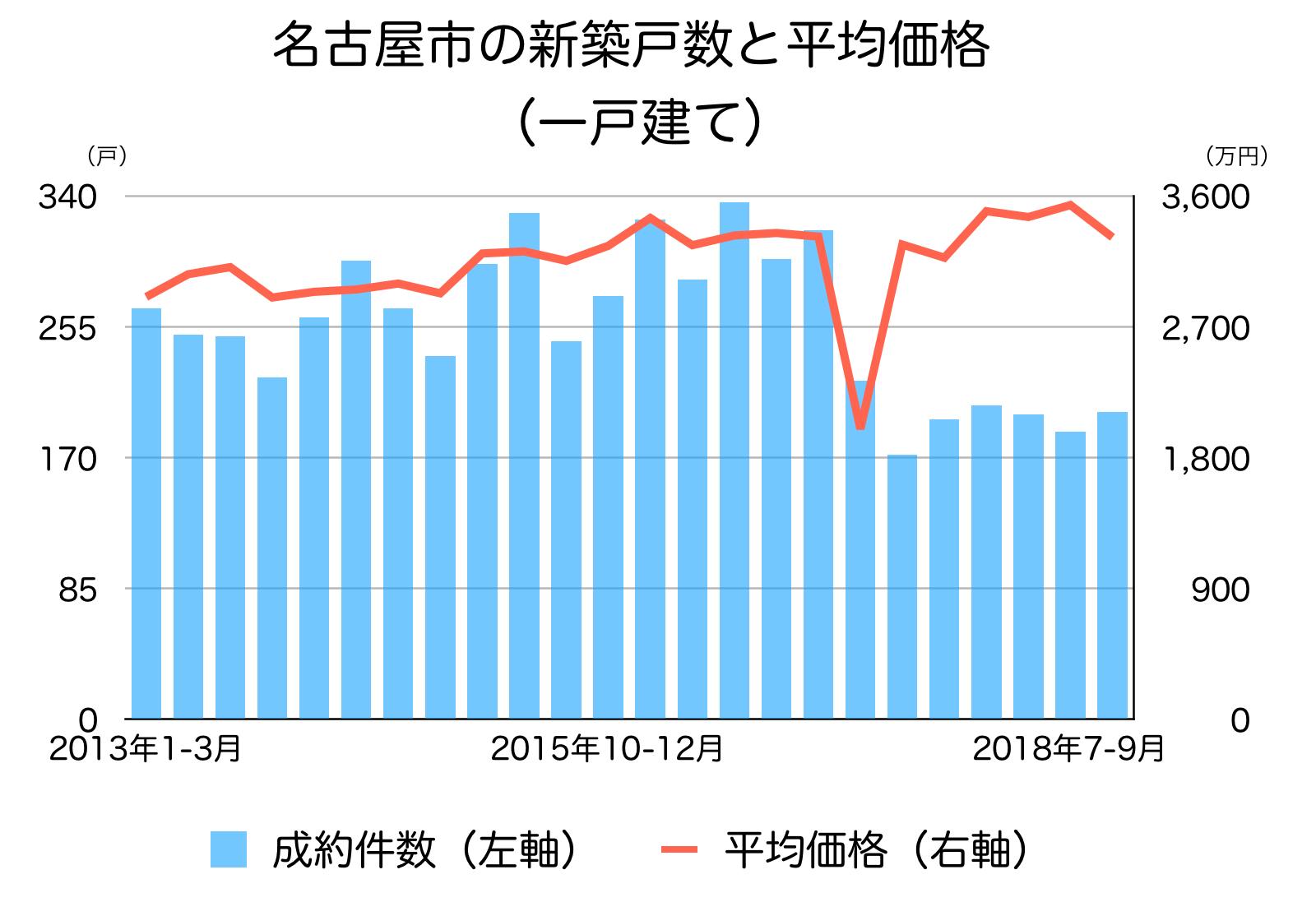 名古屋市の一戸建ての成約個数と平均単価