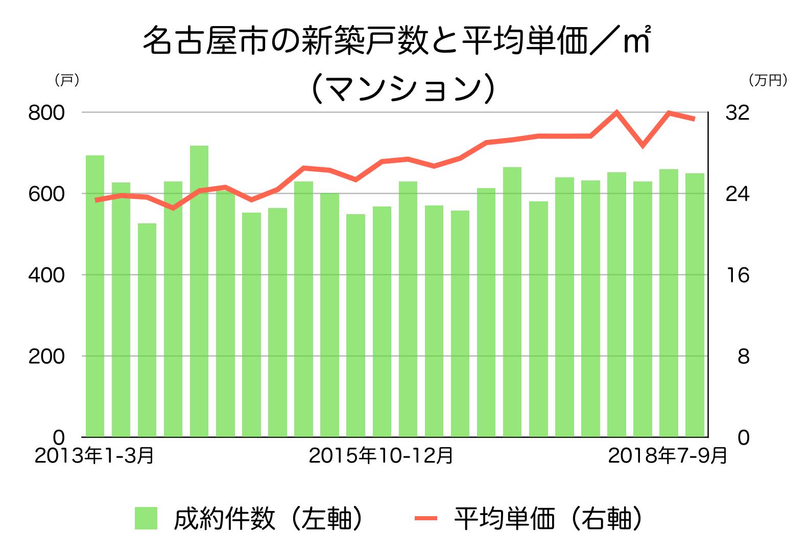 名古屋市のマンションの成約個数と平均単価