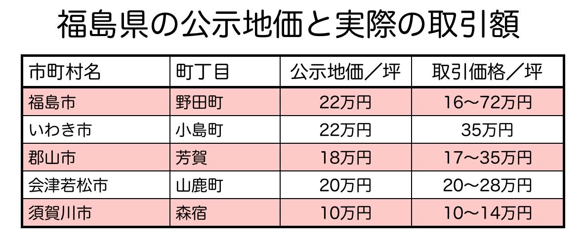 福島県の公示地価と土地取引