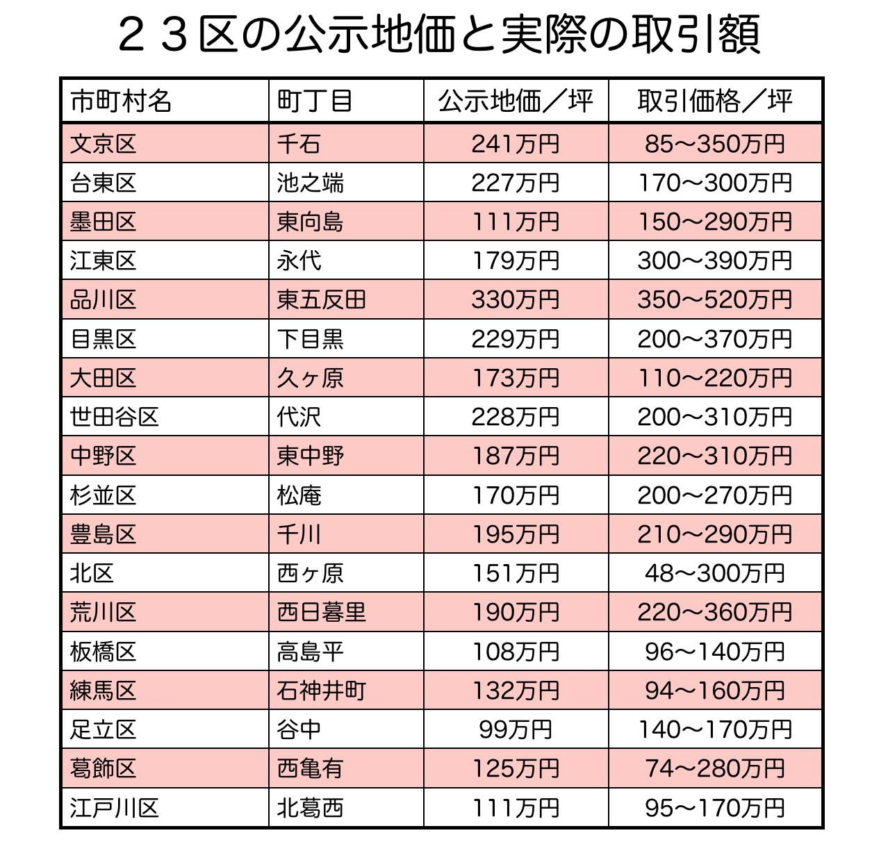 東京23区の公示地価と実際の取引の違い