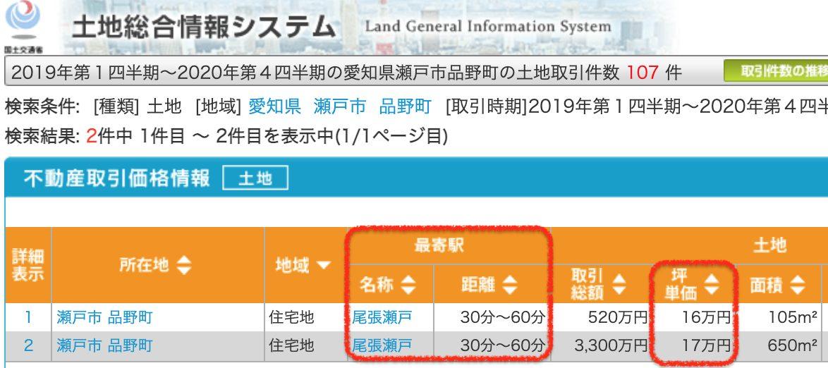 瀬戸市の土地取引