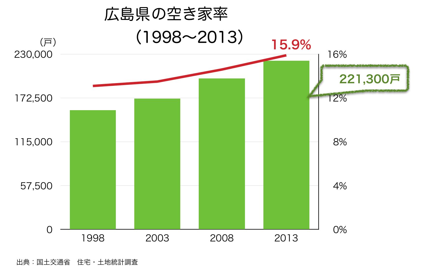 広島県の空き家率