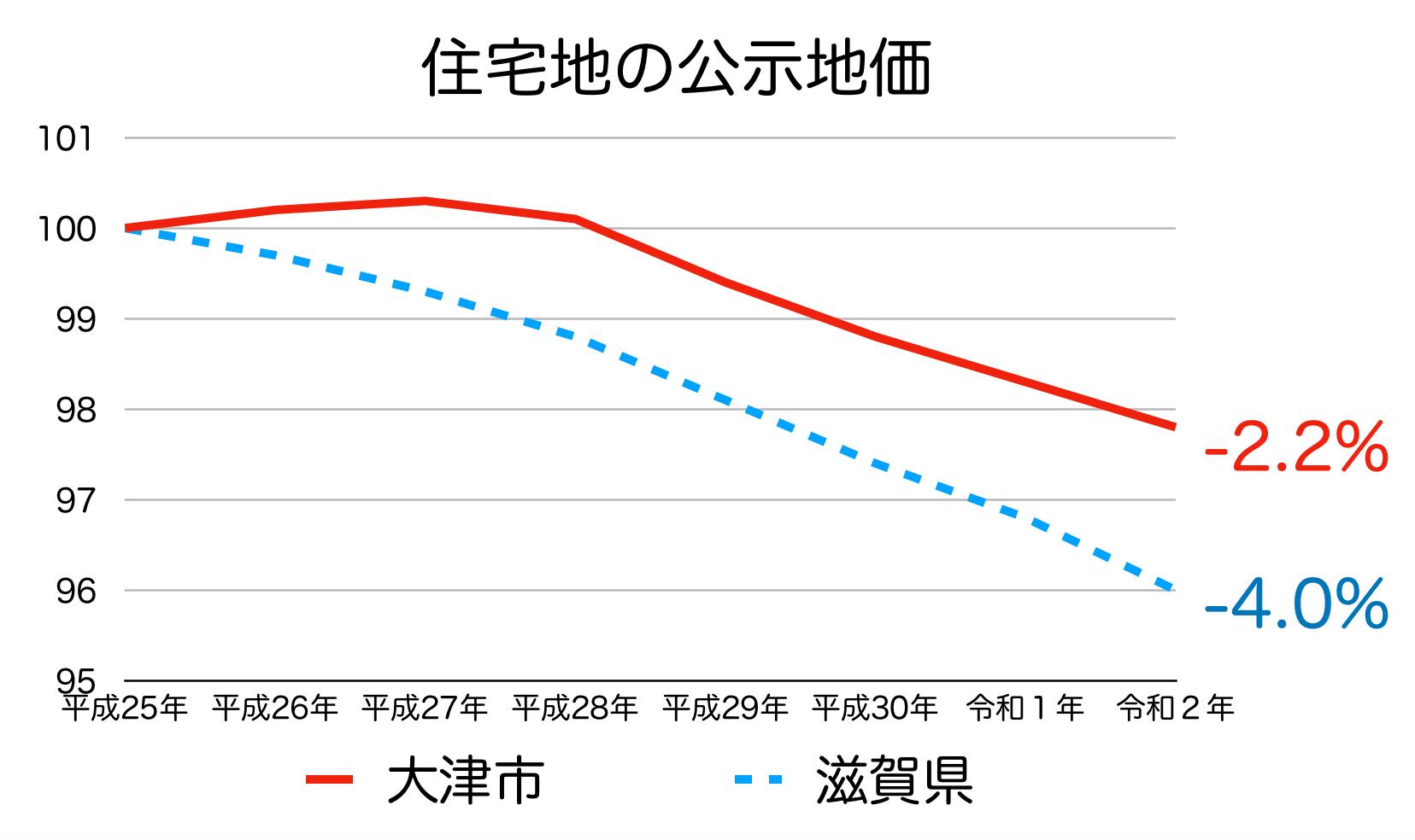 大津市の公示地価の推移(令和2年)