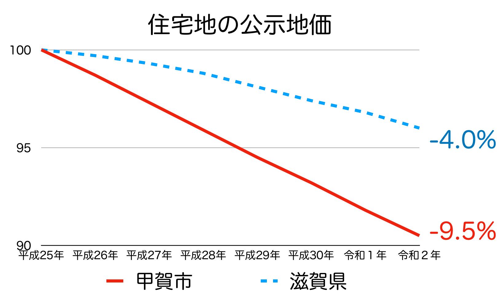 甲賀市の公示地価の推移(令和2年)