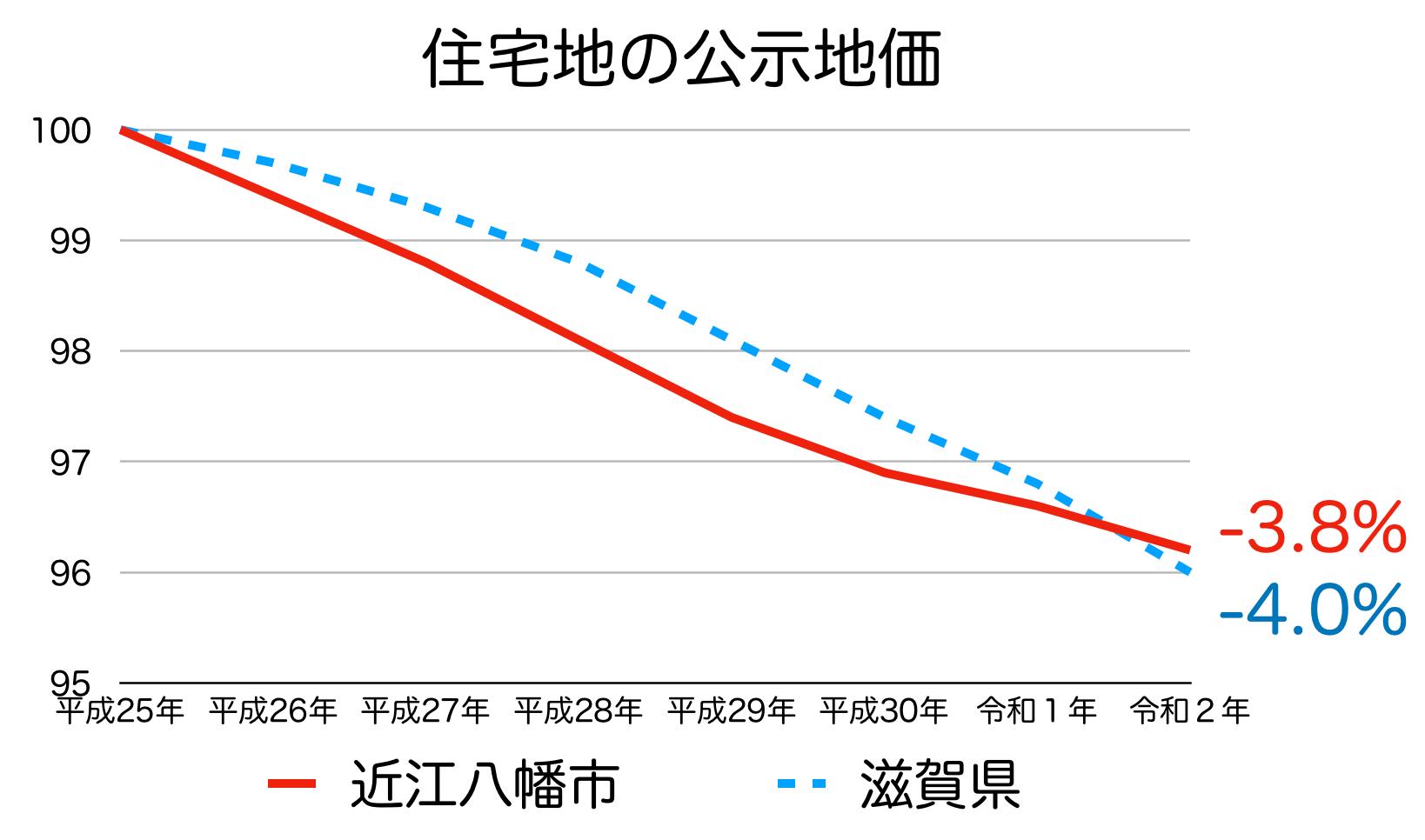 近江八幡市の公示地価の推移(令和2年)