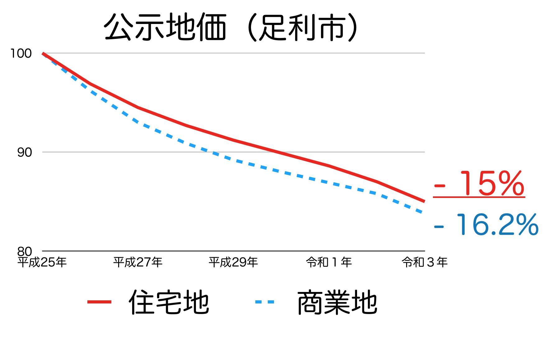 足利市の公示地価の推移
