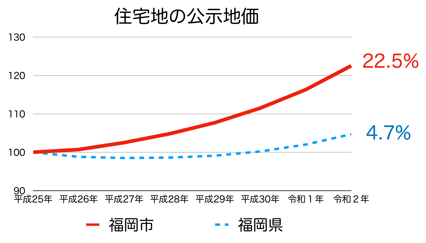 福岡市の公示地価の推移(令和2年)