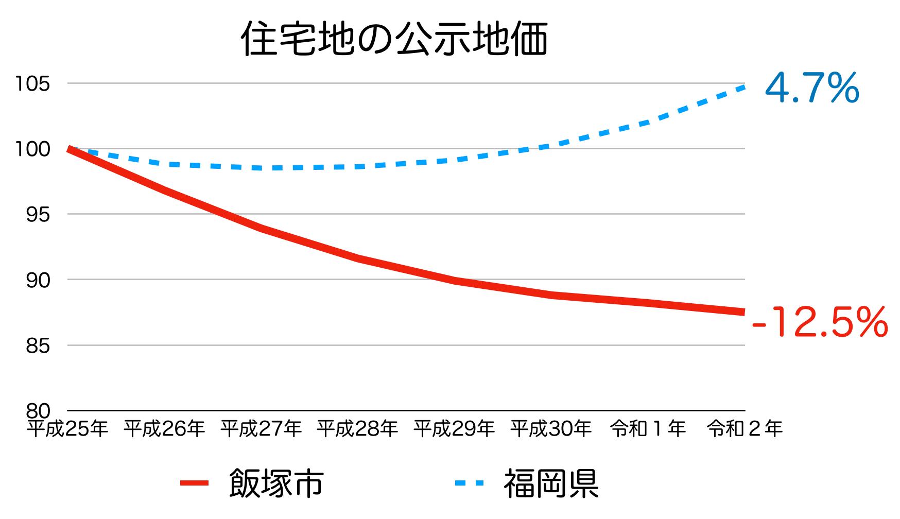 飯塚市の公示地価の推移(令和2年)