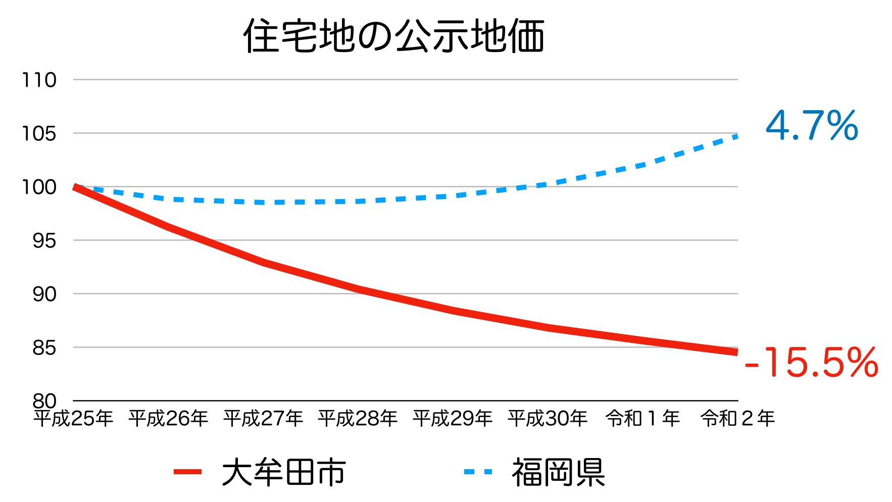 大牟田市の公示地価の推移(令和2年)