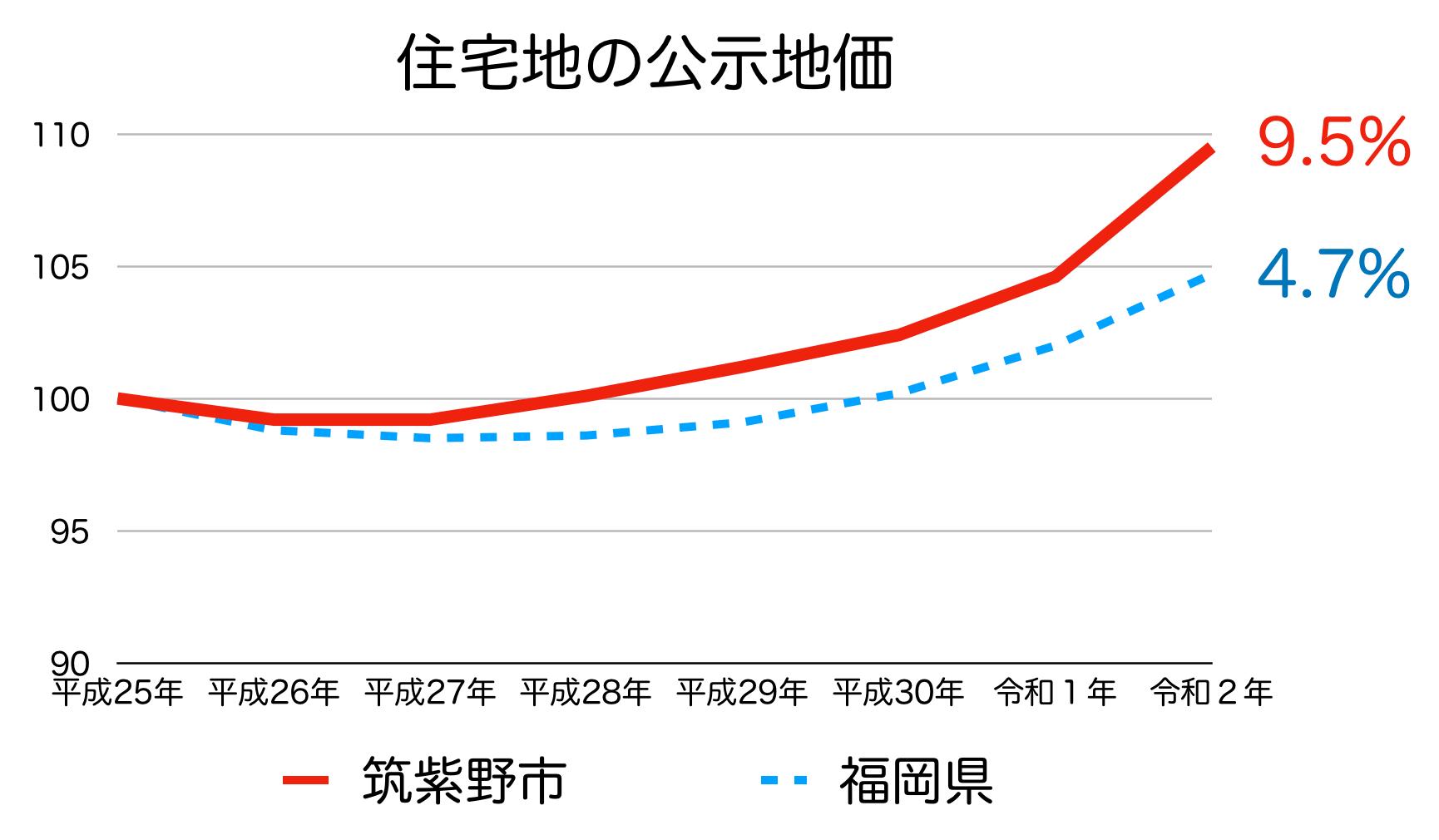 筑紫野市の公示地価の推移(令和2年)