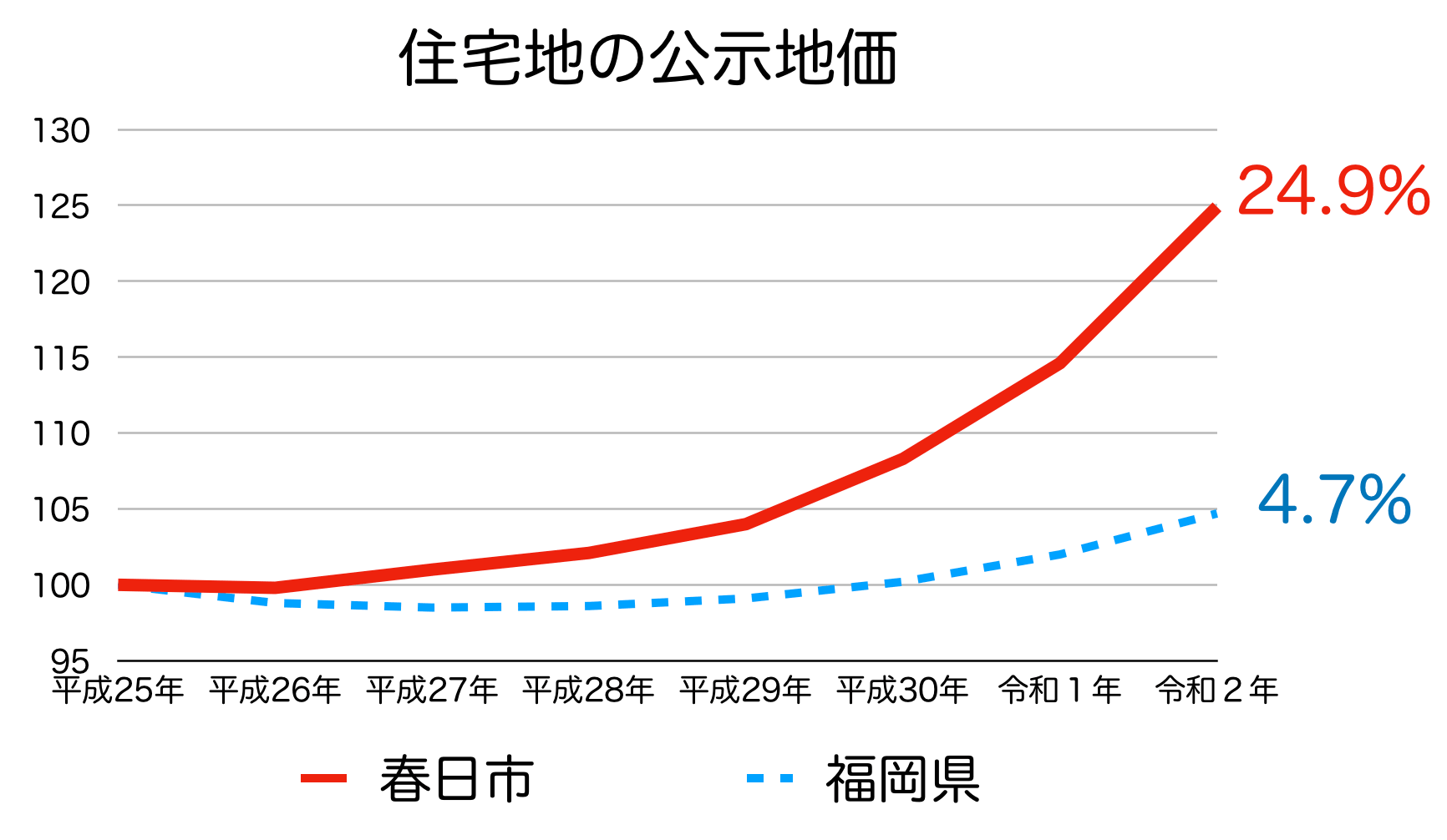 春日市の公示地価の推移(令和2年)