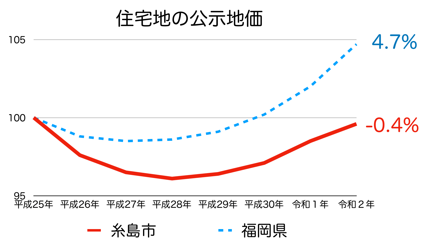 糸島市の公示地価の推移(令和2年)