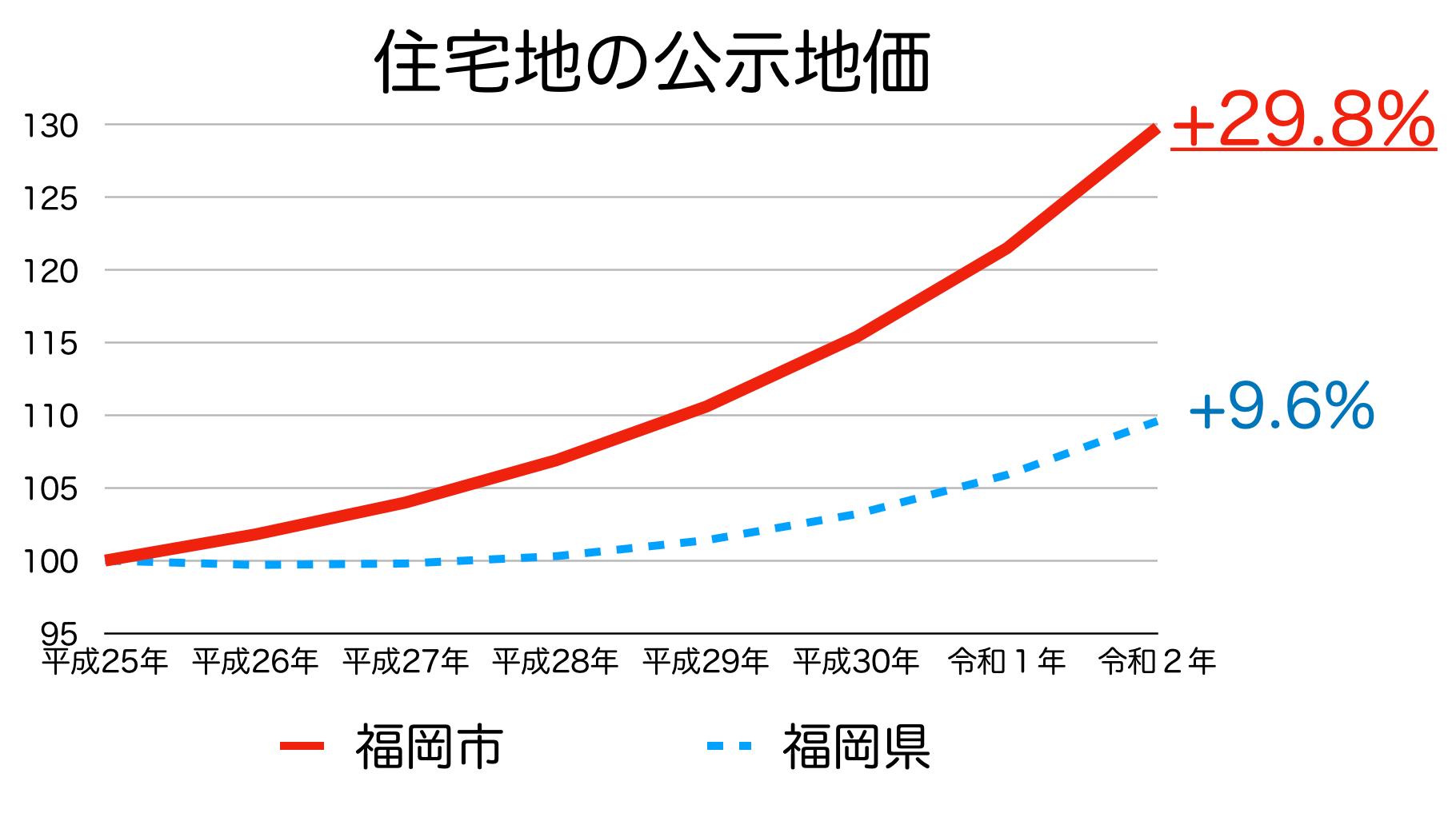 福岡市の公示地価の推移