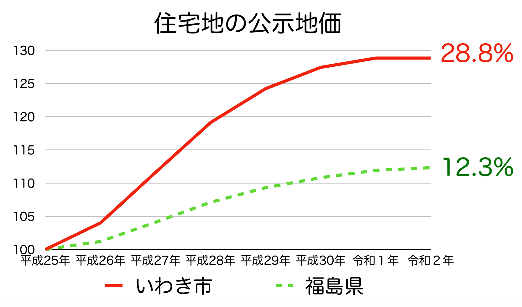 いわき市の公示地価の推移(令和2年)