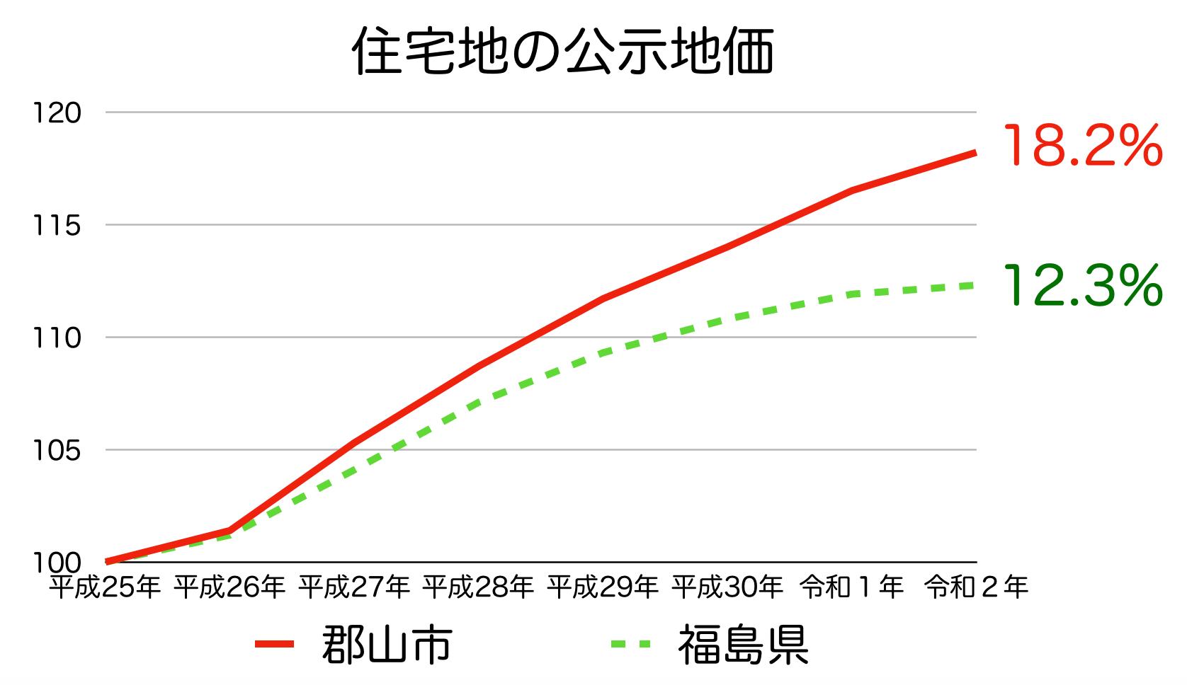 郡山市の公示地価の推移(令和2年)