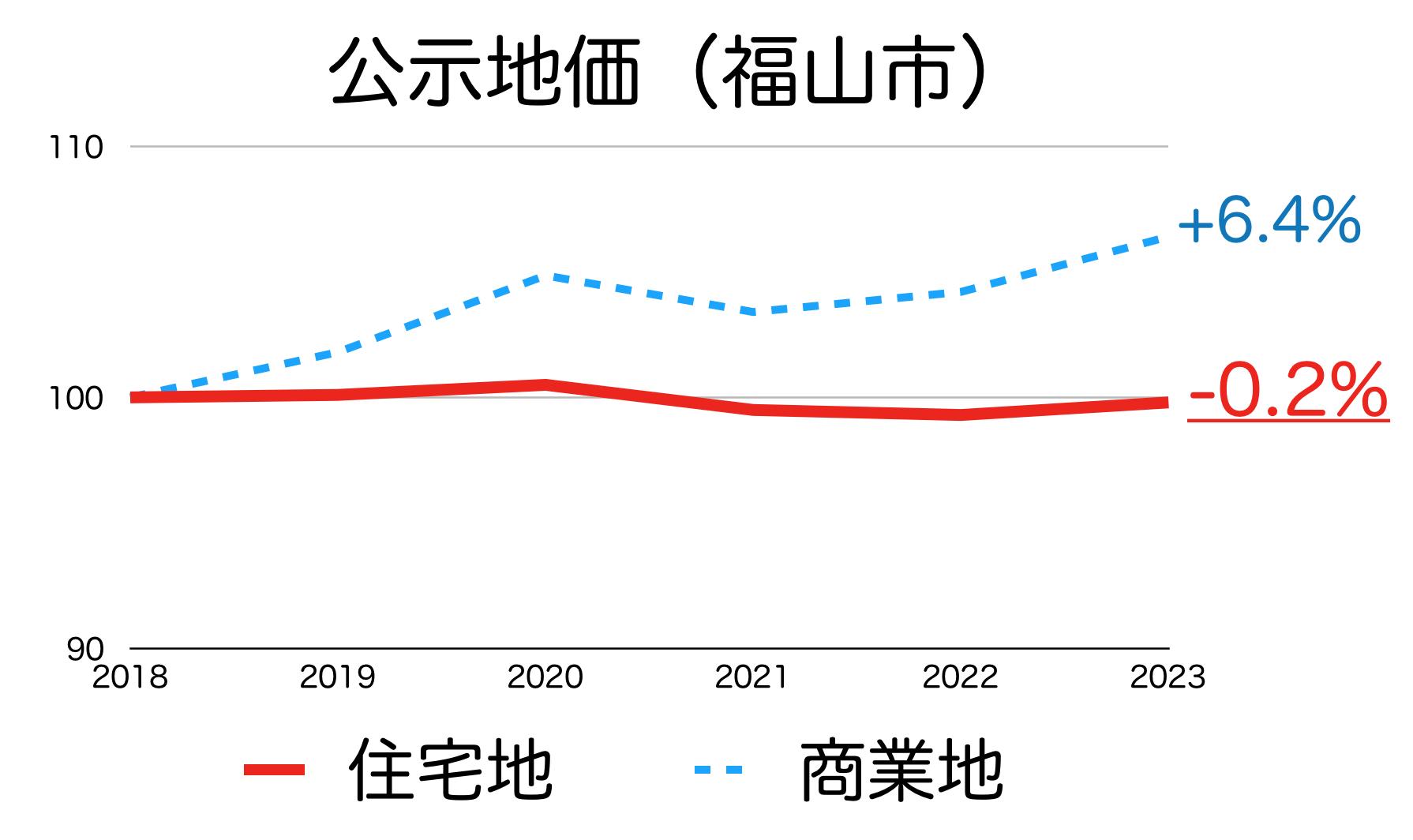 福山市の公示地価の推移