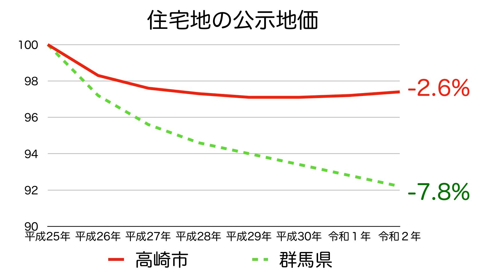 高崎市の公示地価の推移(令和2年)