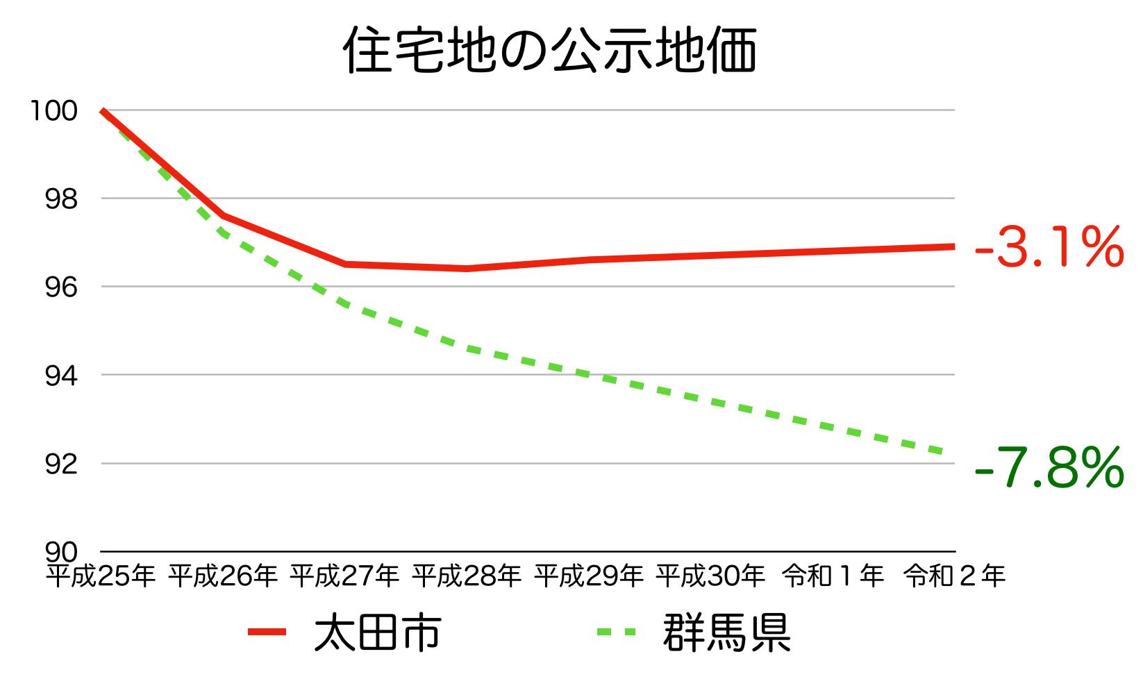 太田市の公示地価の推移(令和2年)