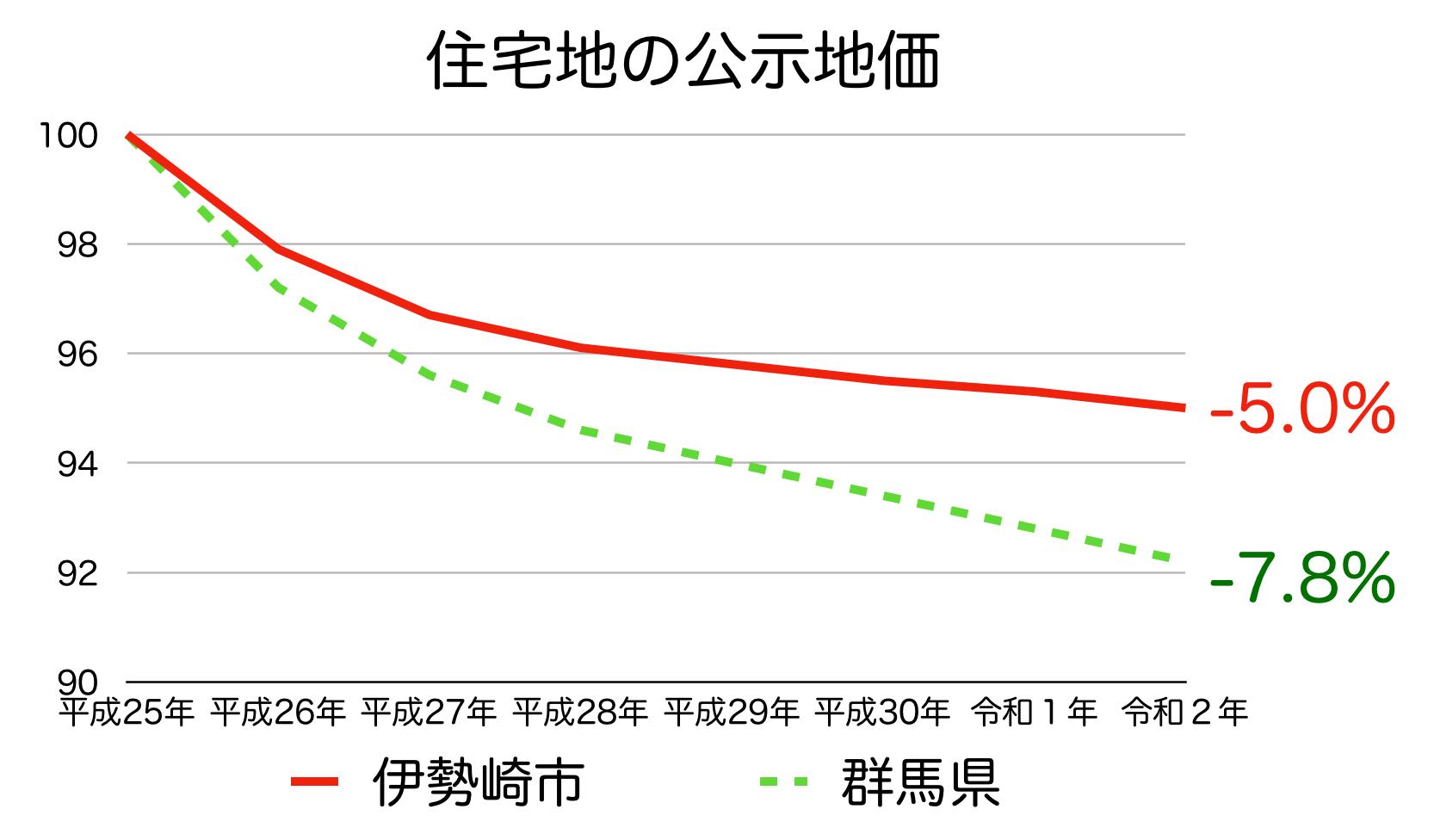 伊勢崎市の公示地価の推移(令和2年)