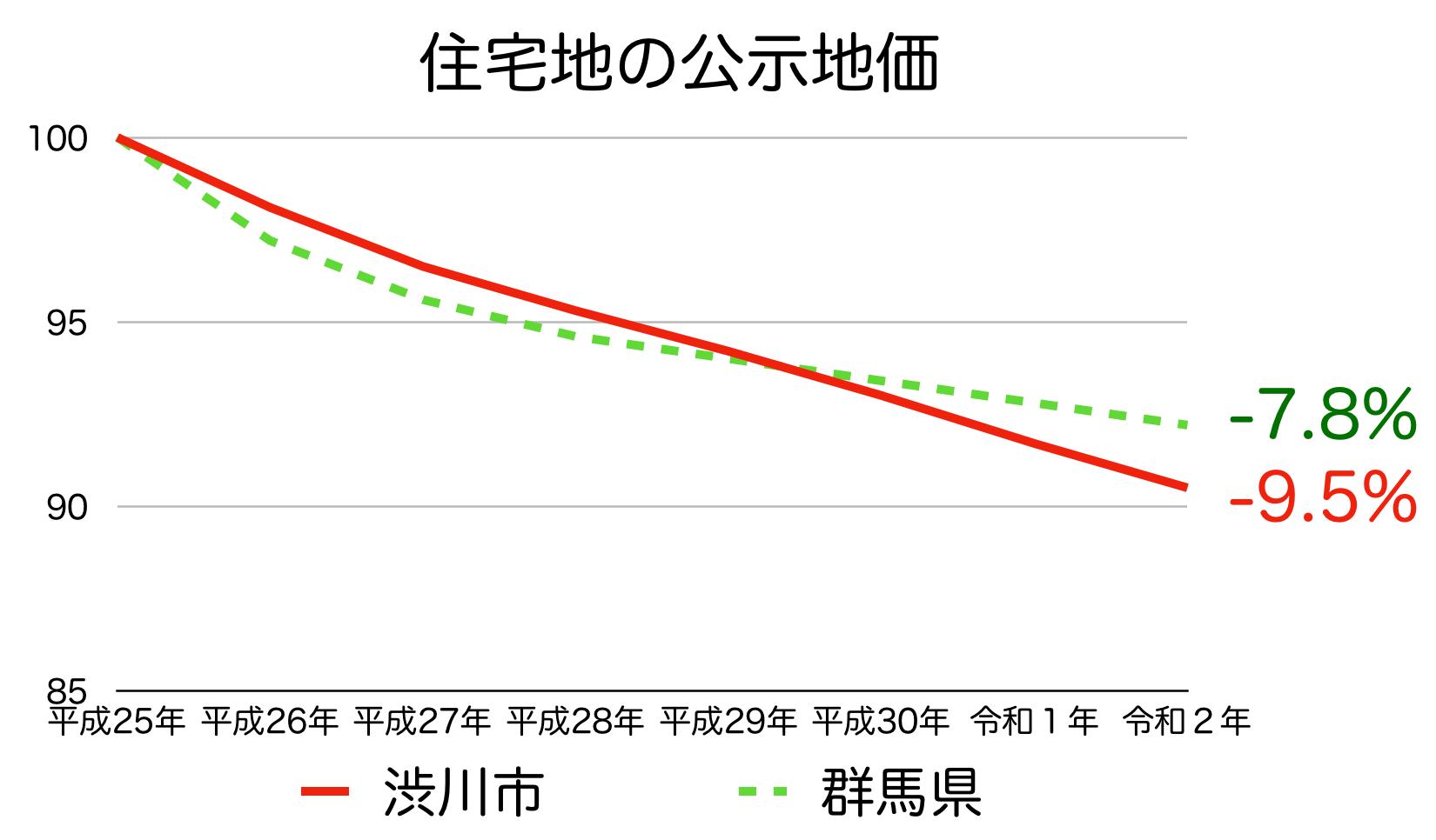渋川市の公示地価の推移(令和2年)