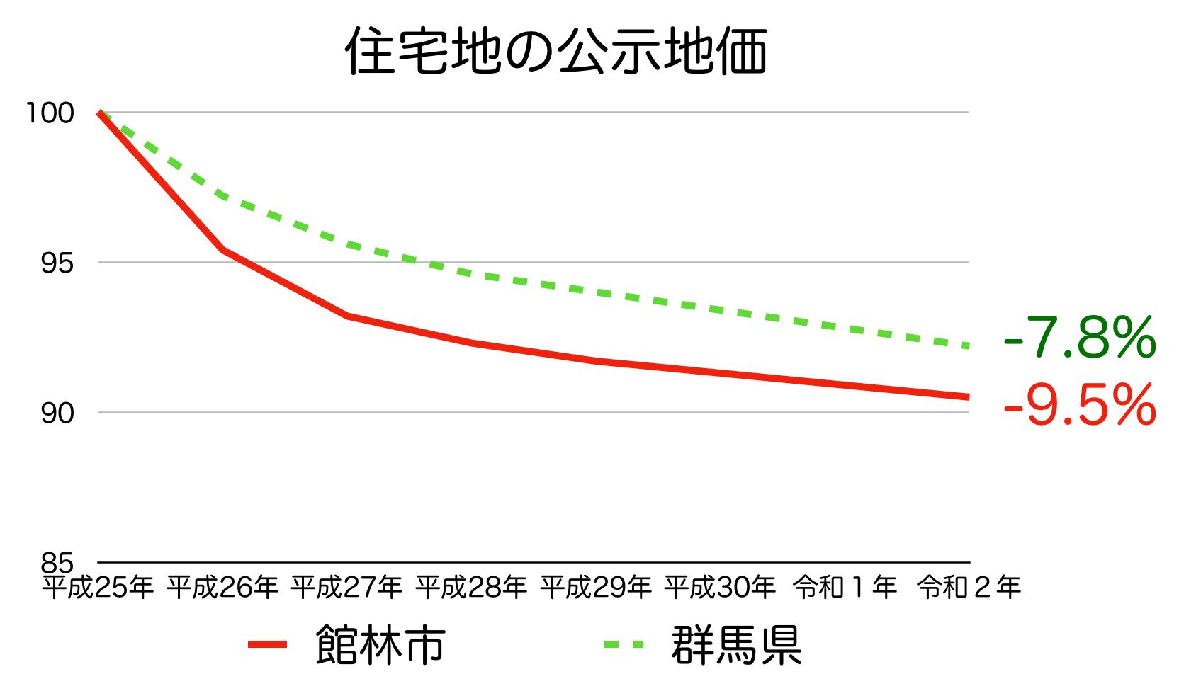 館林市の公示地価の推移(令和2年)