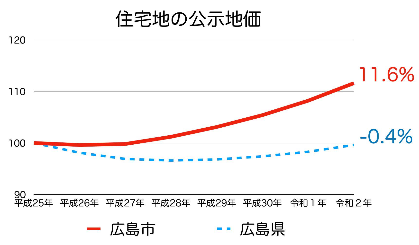 広島市の公示地価の推移(令和2年)