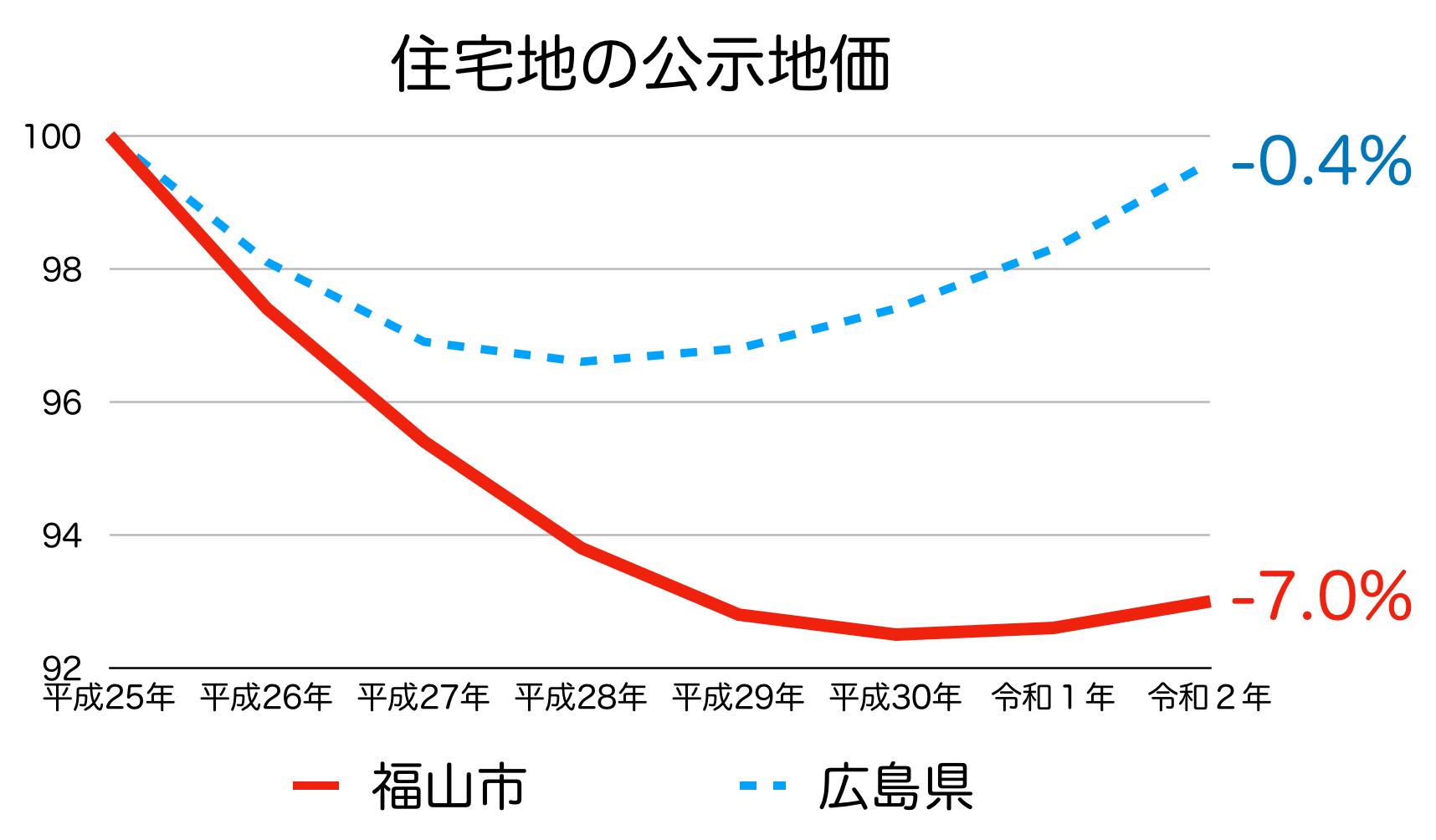 福山市の公示地価の推移(令和2年)