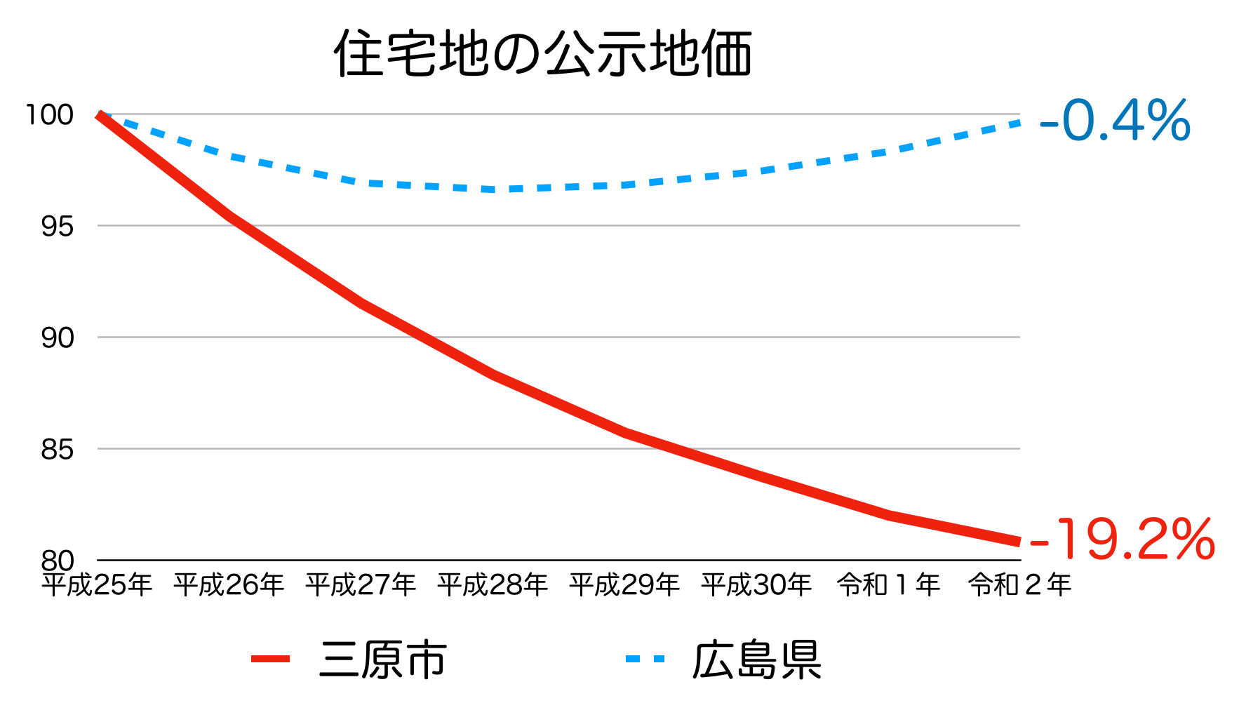 三原市の公示地価の推移(令和2年)