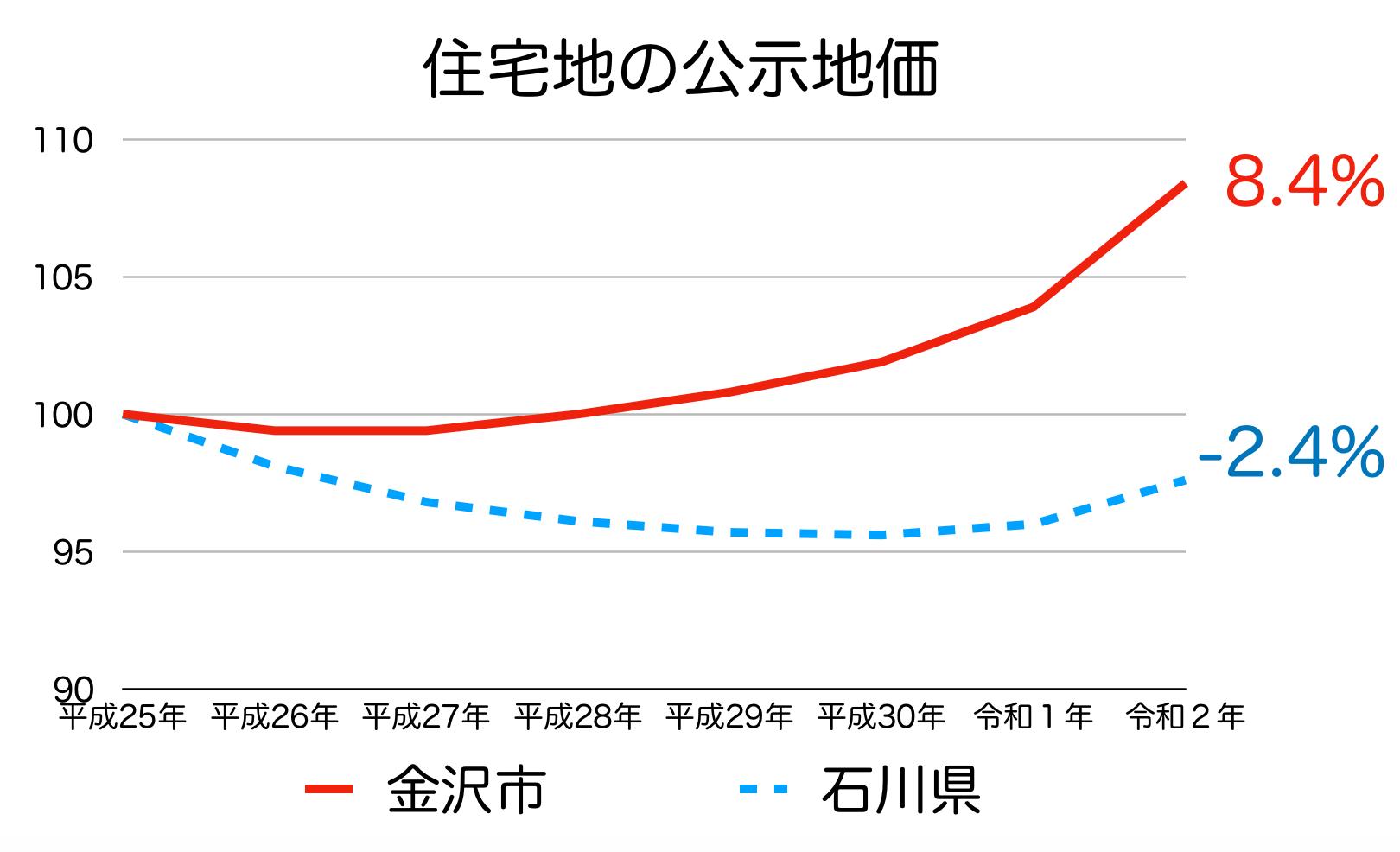 金沢市の公示地価の推移(令和2年)