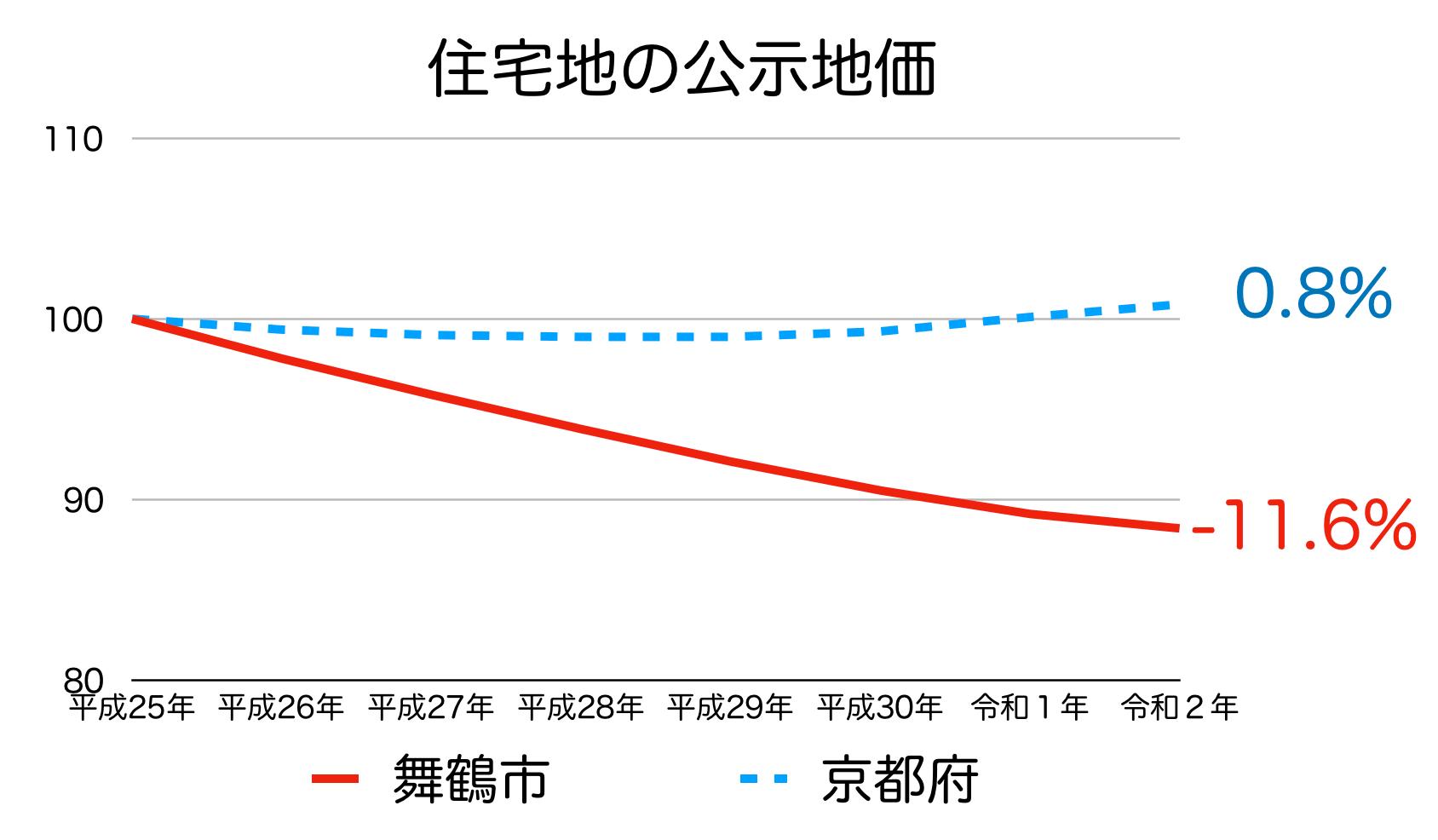 舞鶴市の公示地価の推移(令和2年)