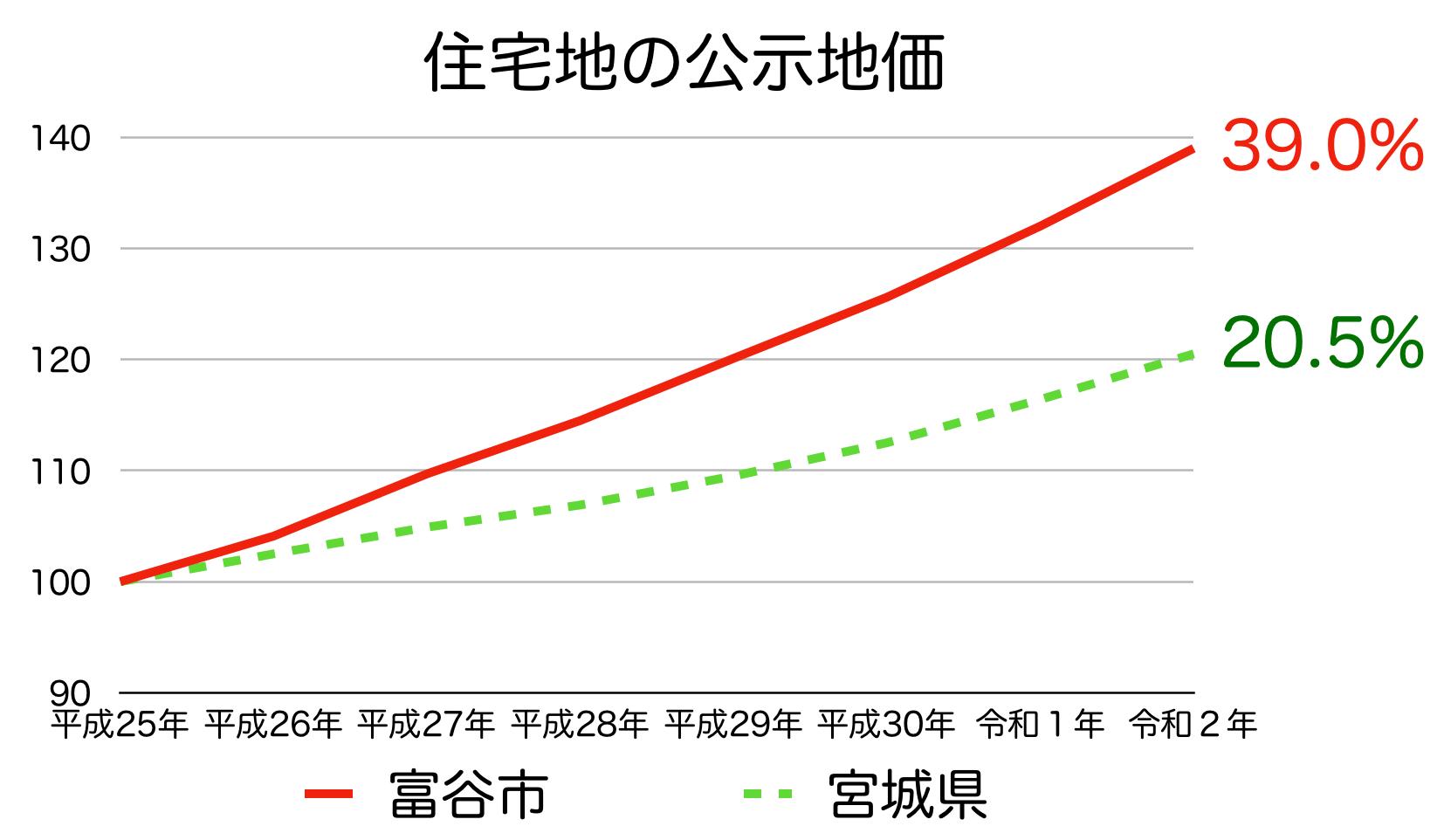 富谷市の公示地価の推移(令和2年)