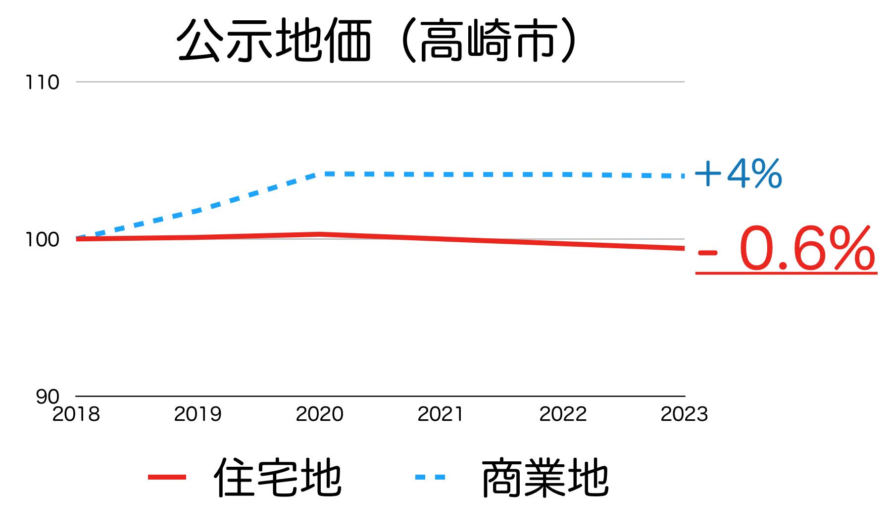 高崎市の公示地価の推移