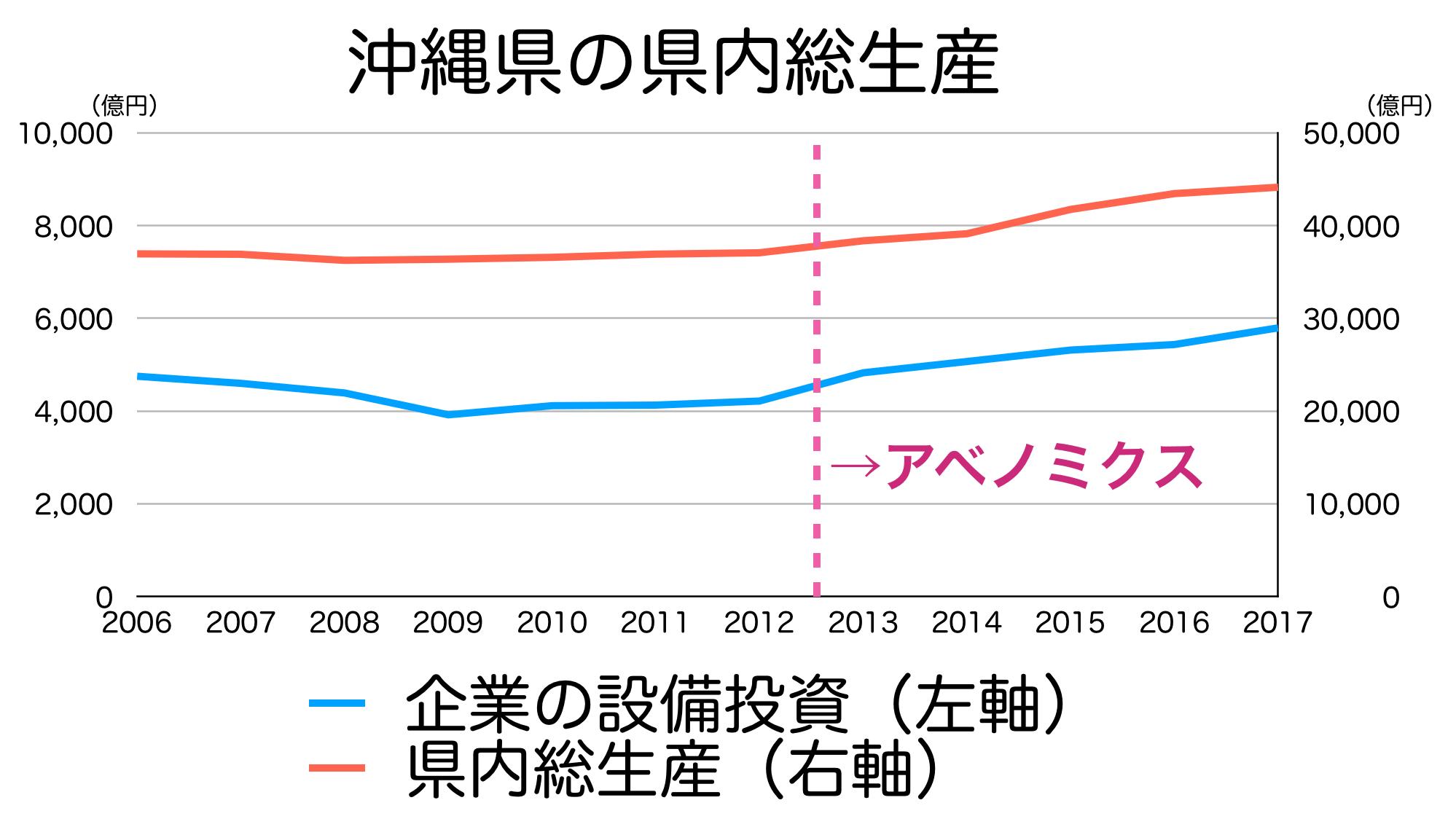 沖縄県のGDP