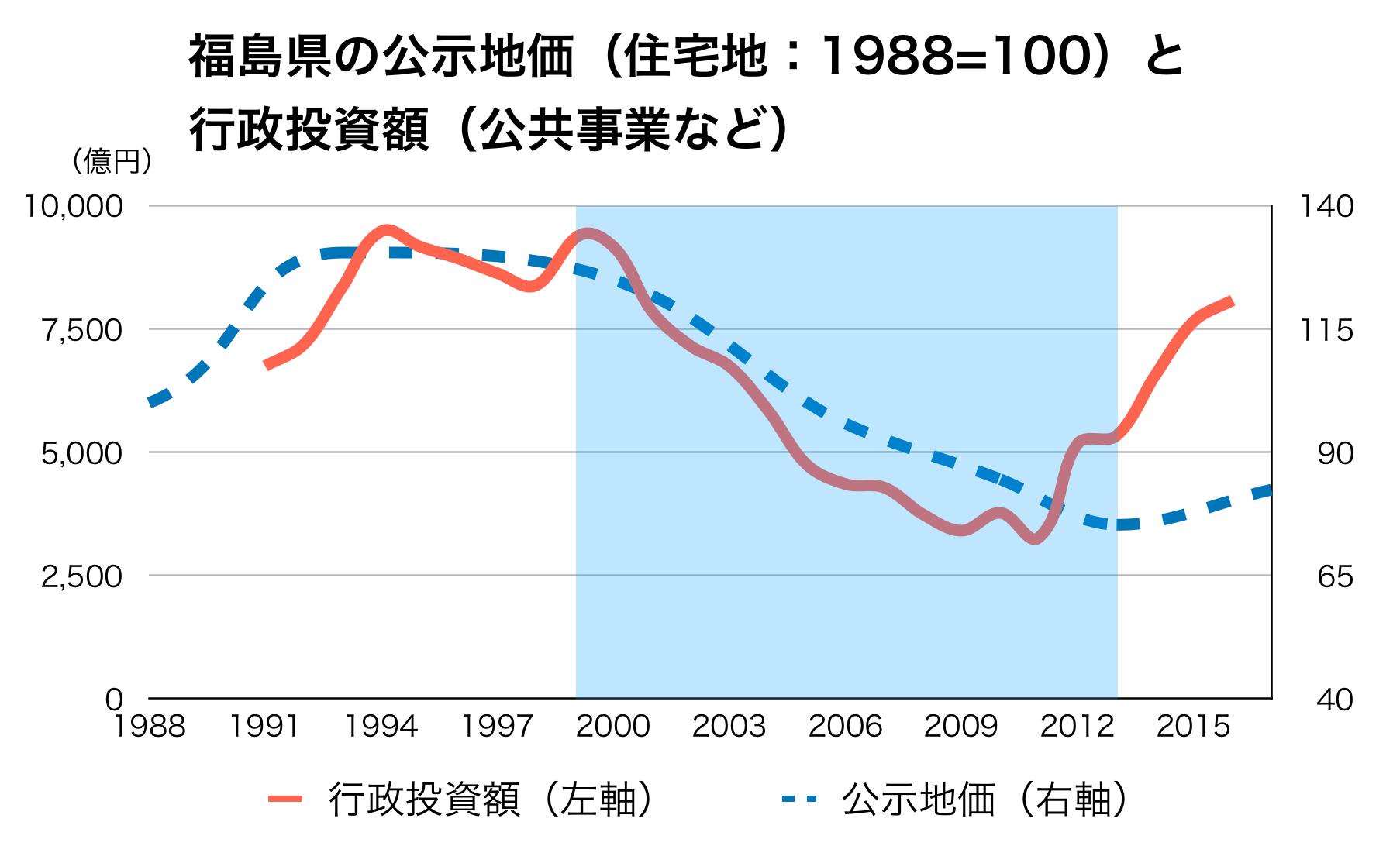 福島県の公共事業と公示地価