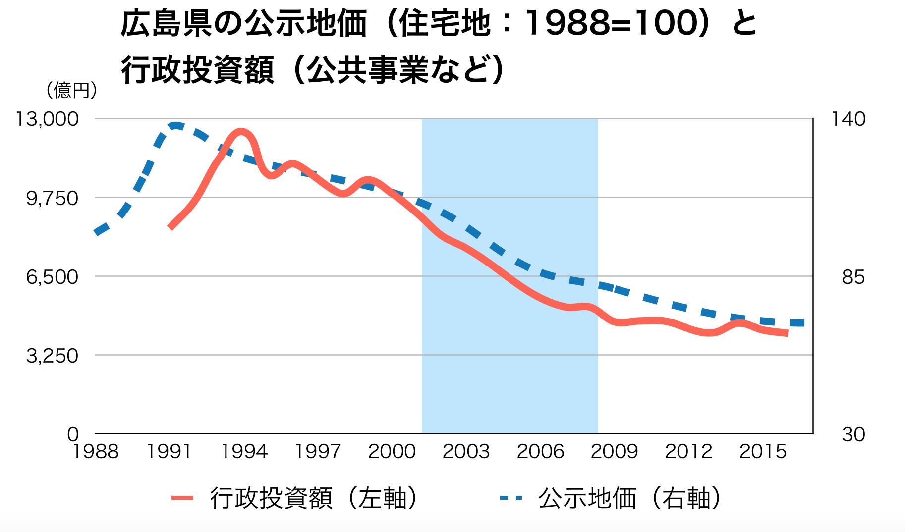 広島県の公共事業と公示地価の推移