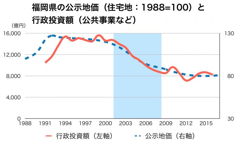 福岡県の公共事業と公示地価の推移