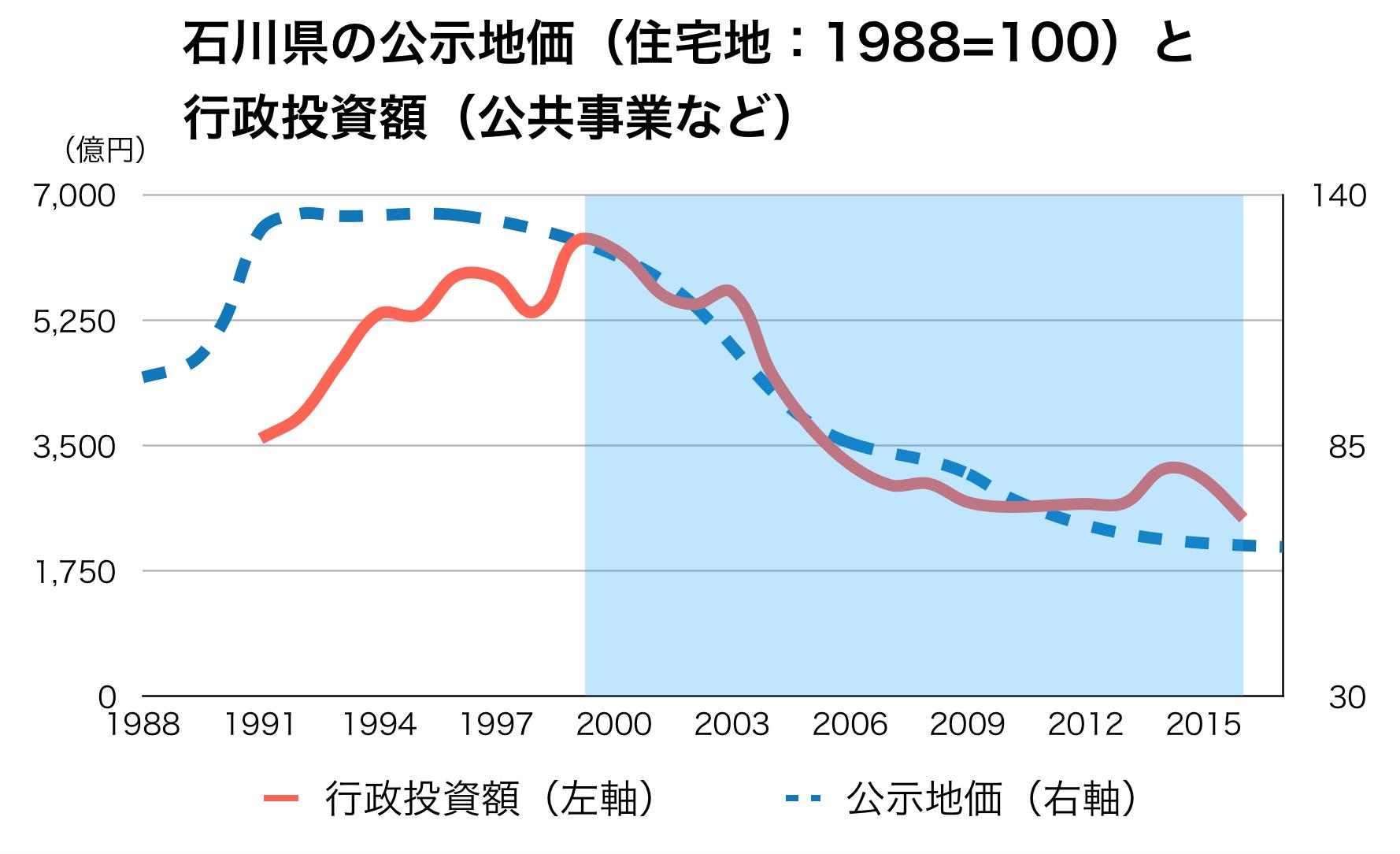 石川県の公共事業と公示地価