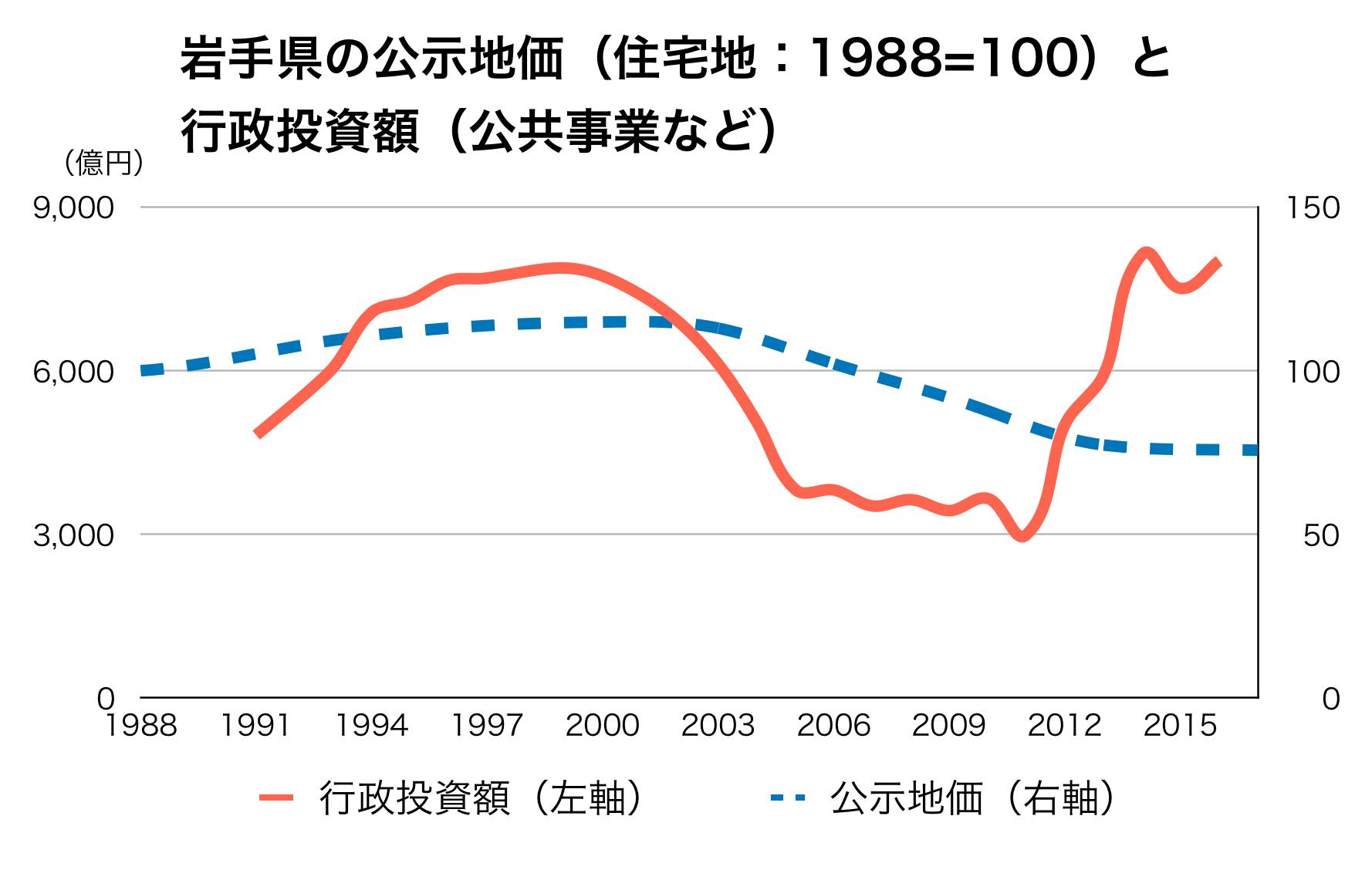 岩手県の公共事業と公示地価