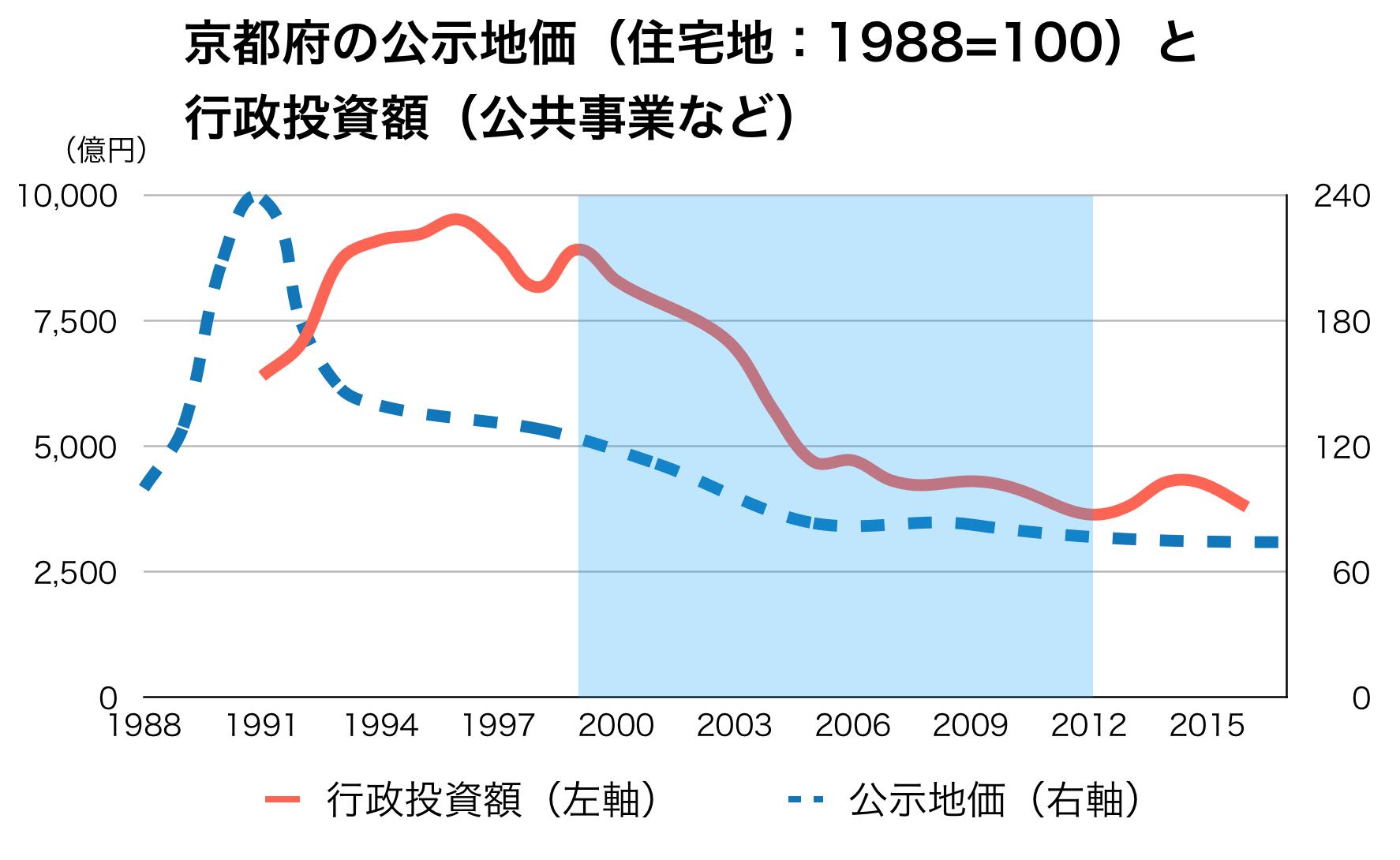 京都府の公共事業と公示地価の推移