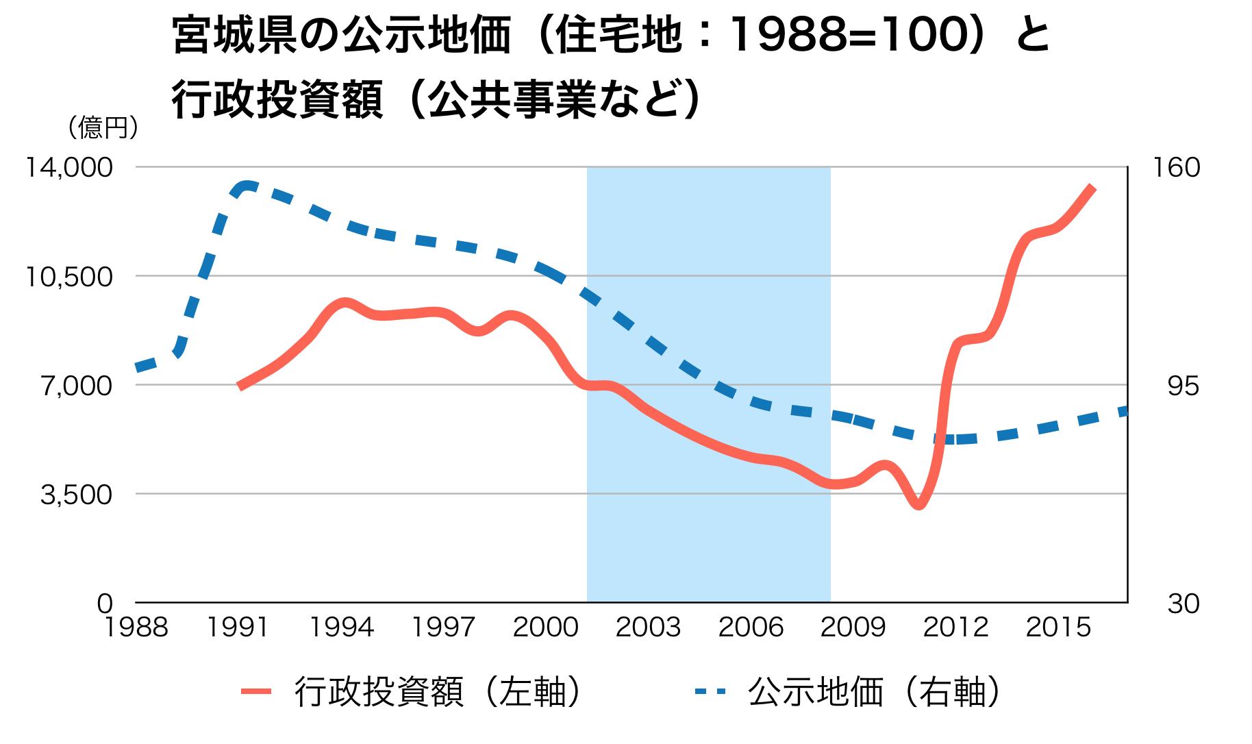 宮城県の公共事業と公示地価