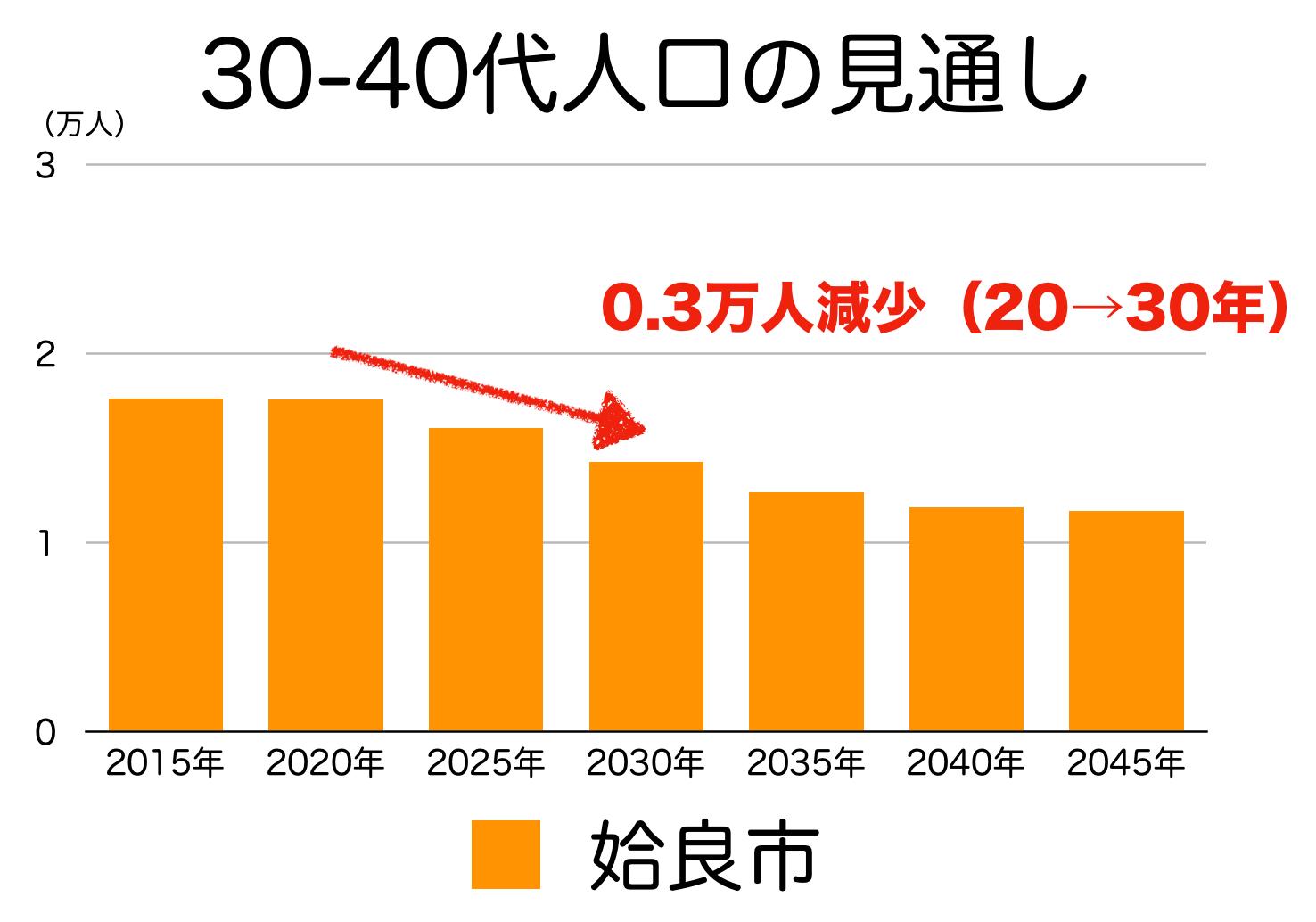姶良市の30〜40代人口の予測
