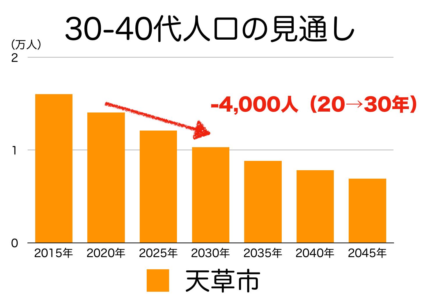 天草市の30〜40代人口の予測