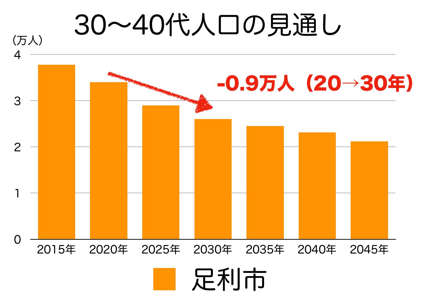 足利市の30〜40代人口の予測
