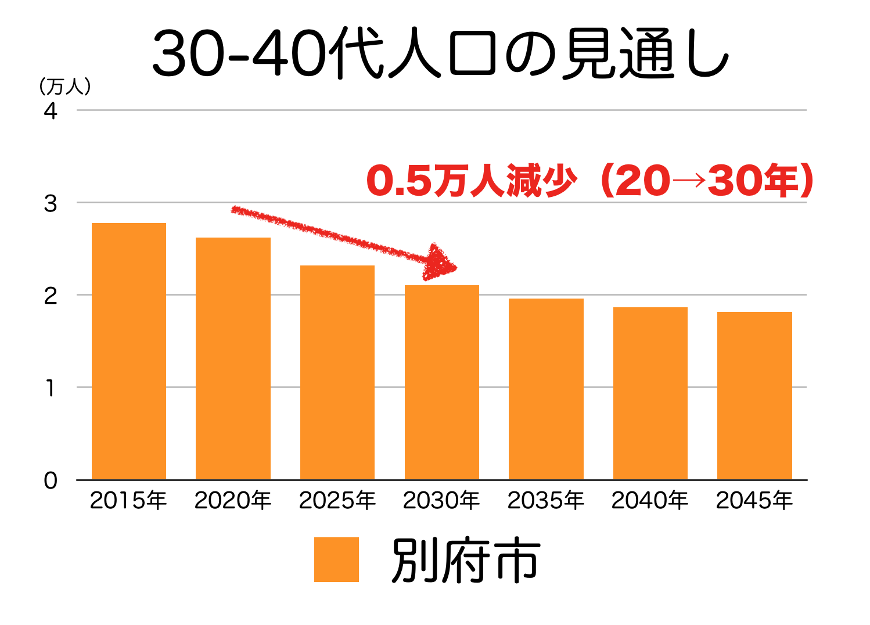 別府市の30〜40代人口の予測