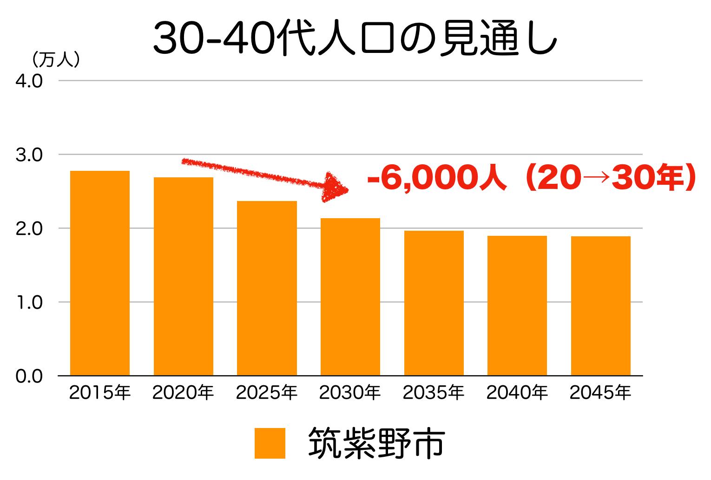 筑紫野市の30〜40代人口の予測