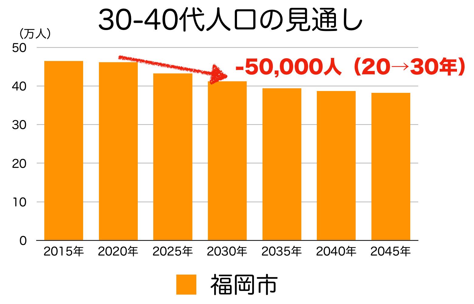 福岡市の30〜40代人口の予測