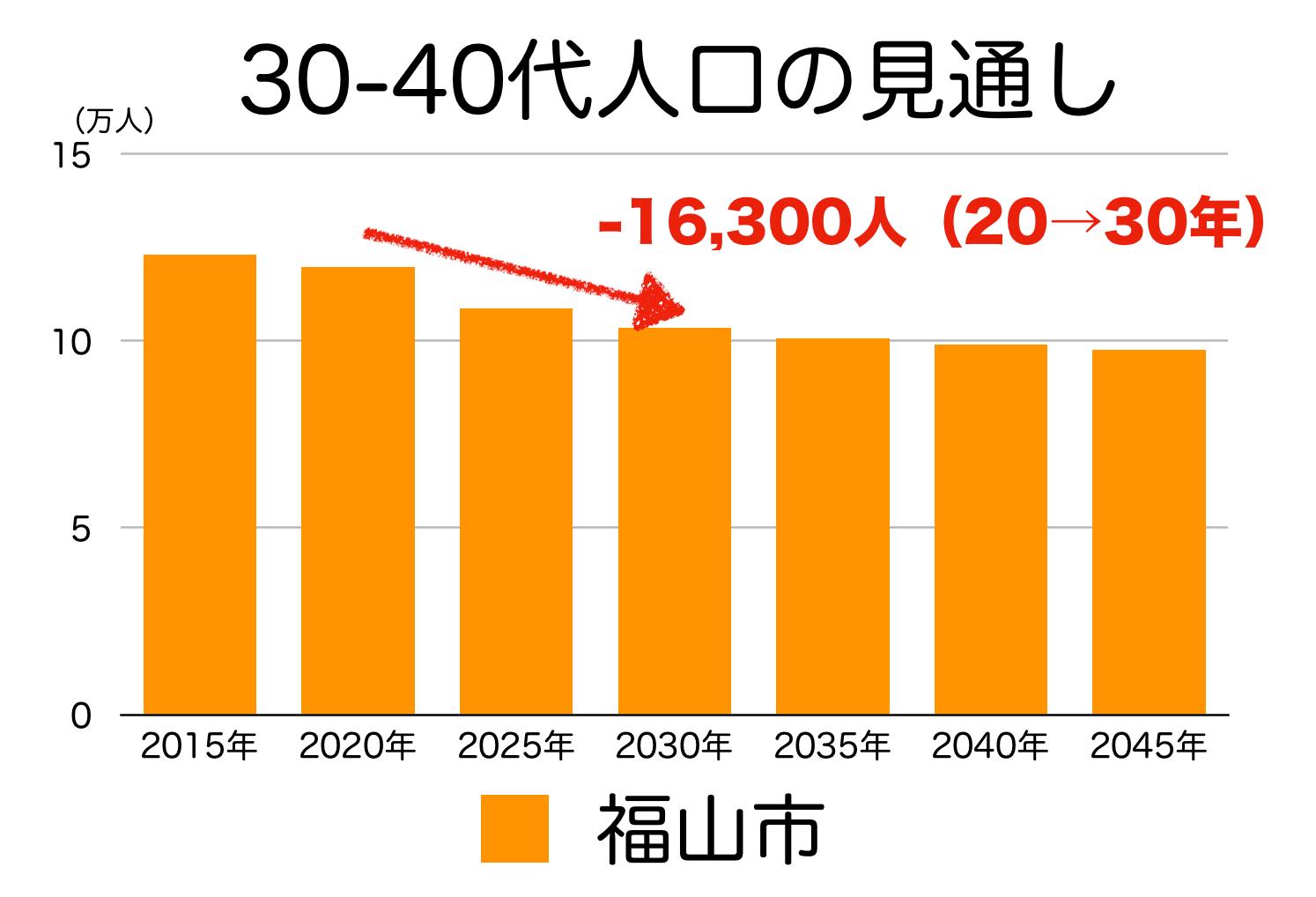 福山市の30〜40代人口の予測